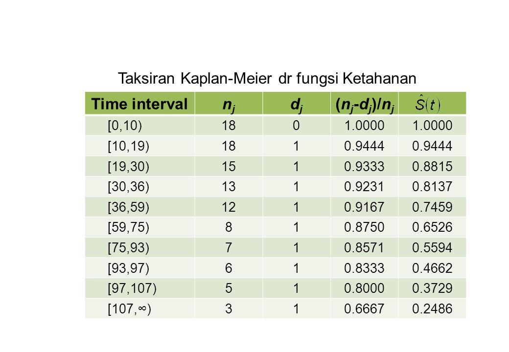 Taksiran Kaplan-Meier dr fungsi Ketahanan Time intervalnjnj djdj (n j -d j )/n j [0,10)1801.0000 [10,19)1810.9444 [19,30)1510.93330.8815 [30,36)1310.9