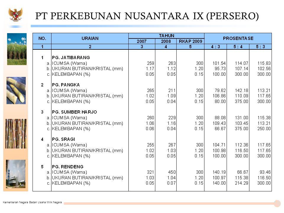 Kementerian Negara Badan Usaha Milik Negara PT PERKEBUNAN NUSANTARA IX (PERSERO) 19