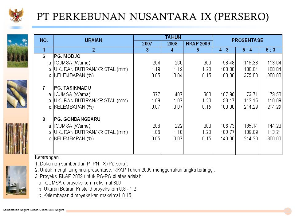 Kementerian Negara Badan Usaha Milik Negara PT PERKEBUNAN NUSANTARA IX (PERSERO) 20