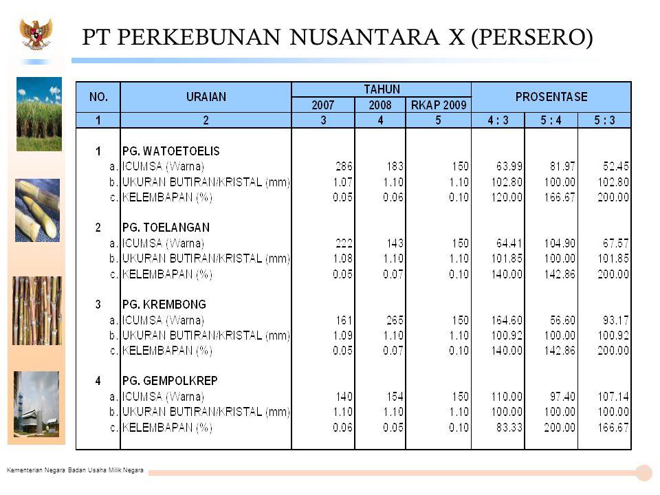 Kementerian Negara Badan Usaha Milik Negara PT PERKEBUNAN NUSANTARA X (PERSERO) 21