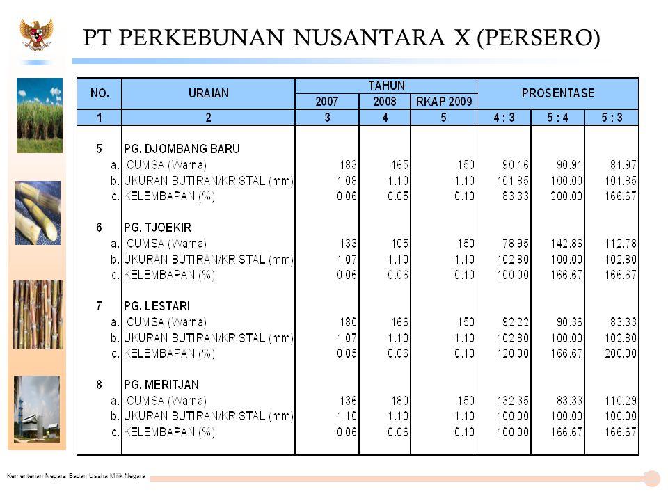 Kementerian Negara Badan Usaha Milik Negara PT PERKEBUNAN NUSANTARA X (PERSERO) 22