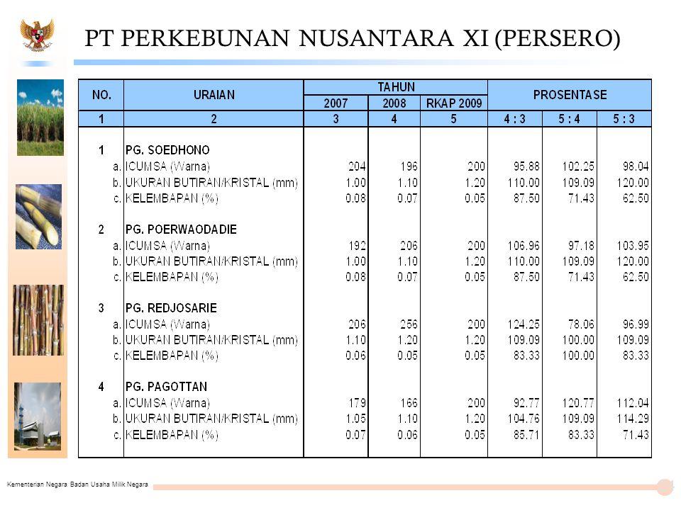 Kementerian Negara Badan Usaha Milik Negara PT PERKEBUNAN NUSANTARA XI (PERSERO) 24