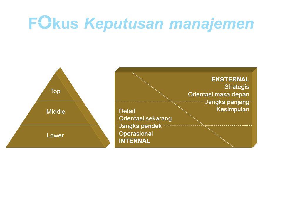 F O kus Keputusan manajemen EKSTERNAL Strategis Orientasi masa depan Jangka panjang Kesimpulan Detail Orientasi sekarang Jangka pendek Operasional INT