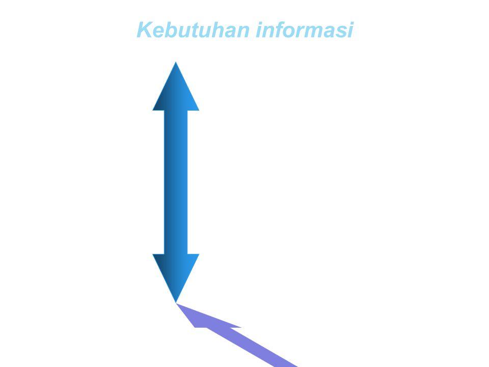 Kebutuhan informasi Tidak terstruktur Tidak terprogram Orientasi masa depan Abstrak Fokus eksternal Terstruktur Terprogram Orientasi masa lalu atau se