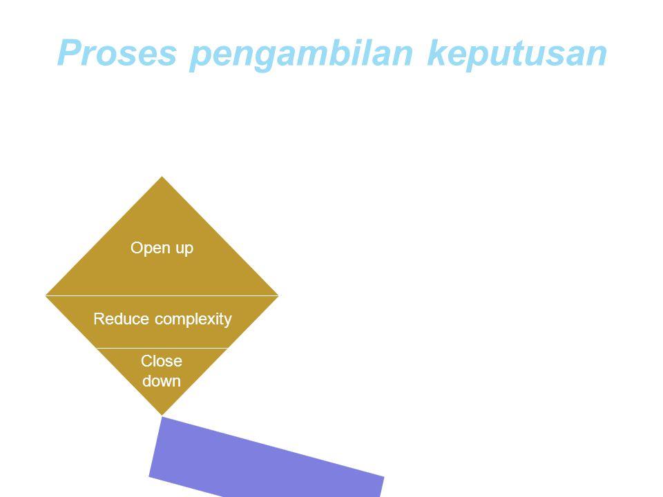Proses pengambilan keputusan Open up Reduce complexity Close down Tetapkan permasalahan Eksporasi alternative solusi Evaluasi dan pilih alternative te
