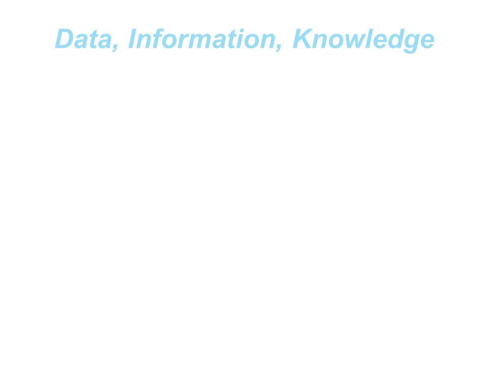 Data, Information, Knowledge Data: fakta-fakta (kualitatif/kuantitatif) Informasi: data yang sudah diolah atau dikontekstualkan Karakteristik Informas