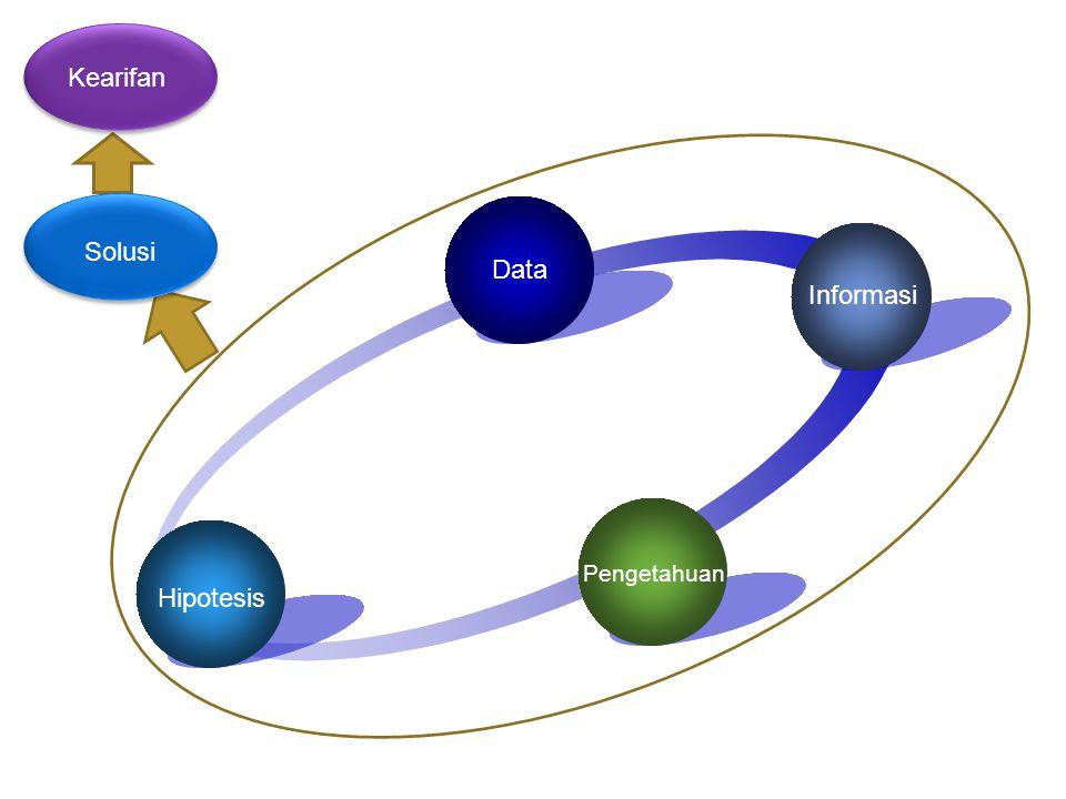 Data Informasi Hipotesis Pengetahuan Spiral of Knowledge Solusi Kearifan
