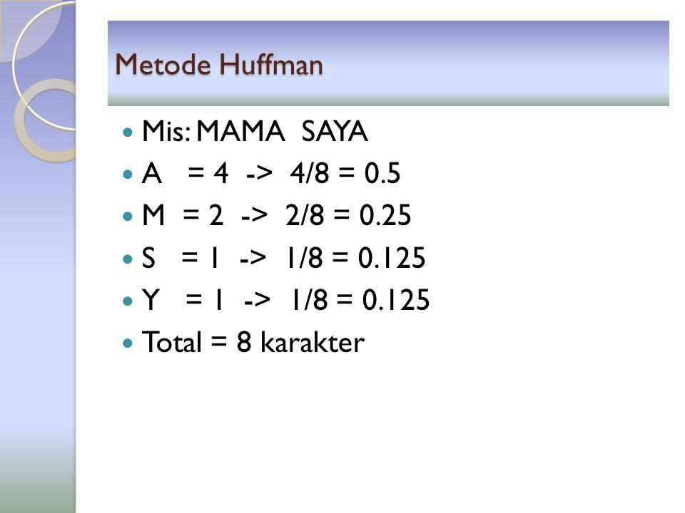 Metode Huffman Mis: MAMA SAYA A = 4 -> 4/8 = 0.5 M = 2 -> 2/8 = 0.25 S = 1 -> 1/8 = 0.125 Y = 1 -> 1/8 = 0.125 Total = 8 karakter