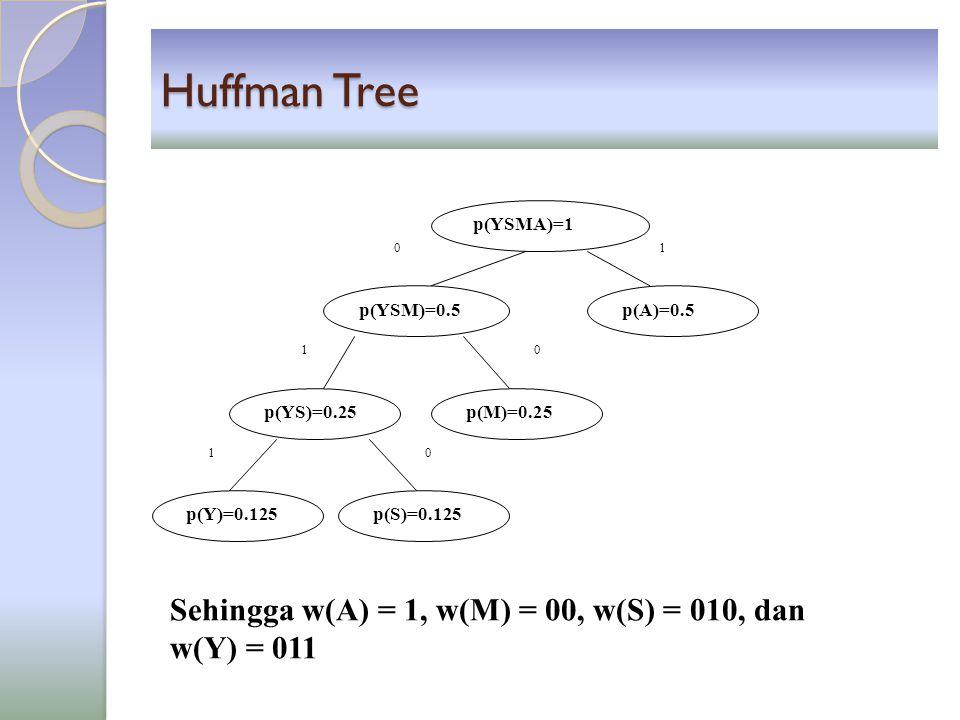 Huffman Tree p(Y)=0.125p(S)=0.125 p(YS)=0.25p(M)=0.25 p(YSM)=0.5p(A)=0.5 p(YSMA)=1 0 01 0 1 1 Sehingga w(A) = 1, w(M) = 00, w(S) = 010, dan w(Y) = 011