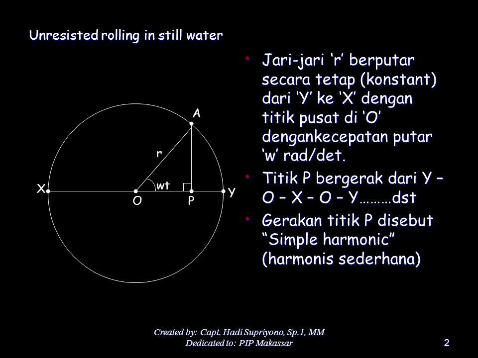 Created by: Capt. Hadi Supriyono, Sp.1, MM Dedicated to: PIP Makassar2 Unresisted rolling in still water Jari-jari 'r' berputar secara tetap (konstant
