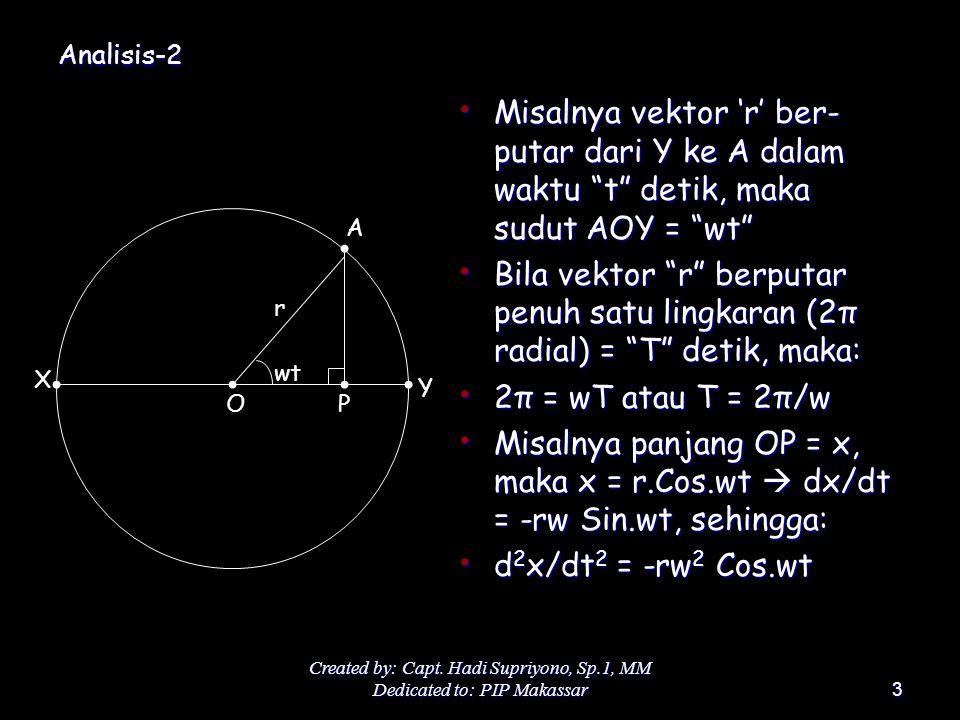 """Created by: Capt. Hadi Supriyono, Sp.1, MM Dedicated to: PIP Makassar3 Analisis-2 Misalnya vektor 'r' ber- putar dari Y ke A dalam waktu """"t"""" detik, ma"""