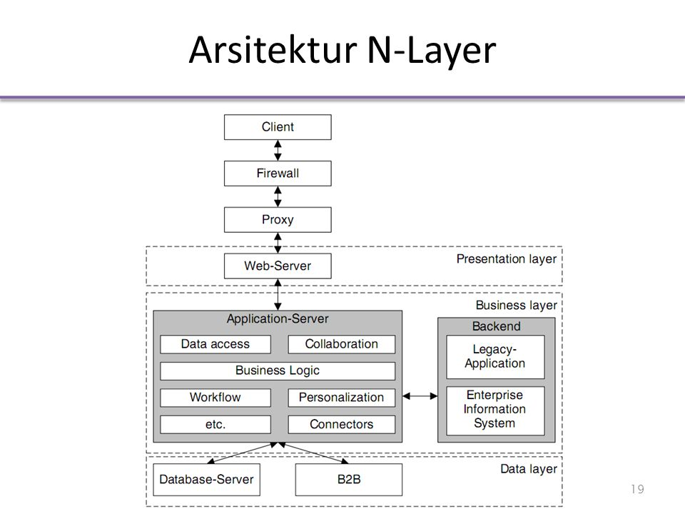 Arsitektur N-Layer 19