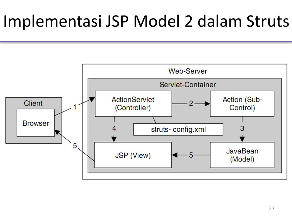 Implementasi JSP Model 2 dalam Struts 23