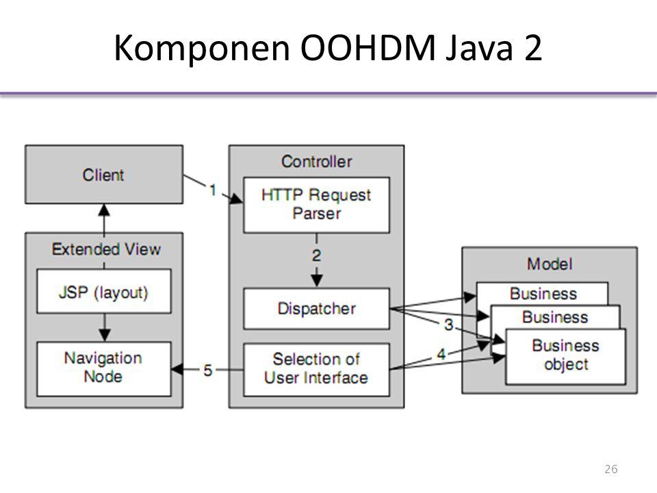 Komponen OOHDM Java 2 26