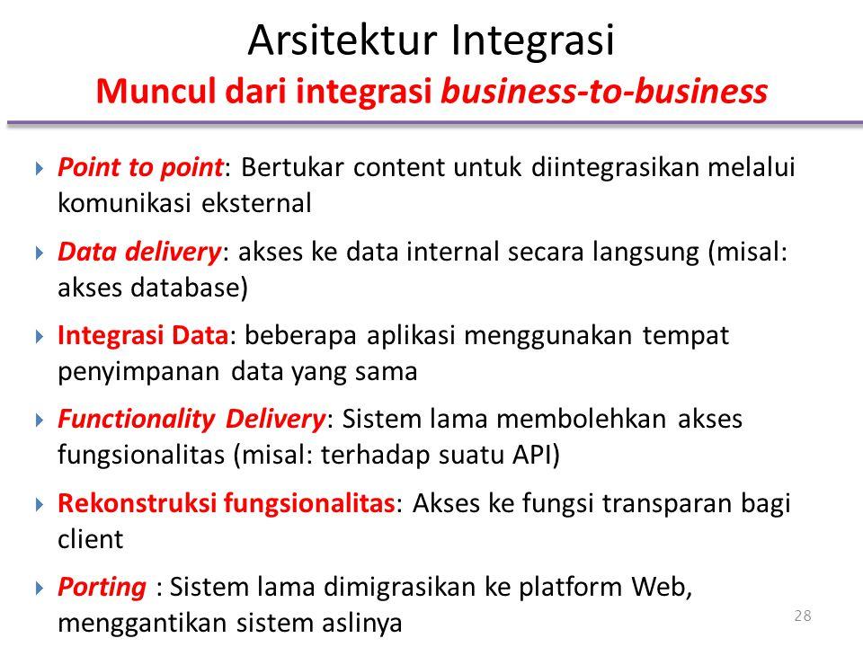 Arsitektur Integrasi Muncul dari integrasi business-to-business  Point to point: Bertukar content untuk diintegrasikan melalui komunikasi eksternal 