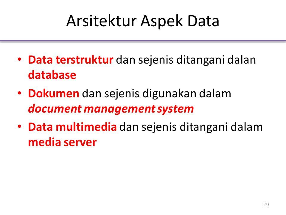 Arsitektur Aspek Data Data terstruktur dan sejenis ditangani dalan database Dokumen dan sejenis digunakan dalam document management system Data multim