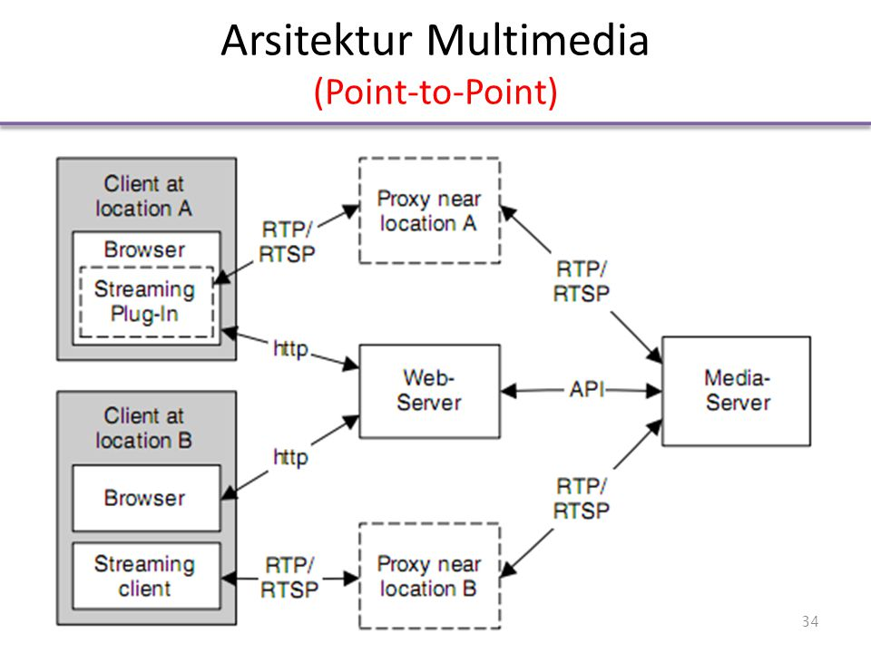 Arsitektur Multimedia (Point-to-Point) 34