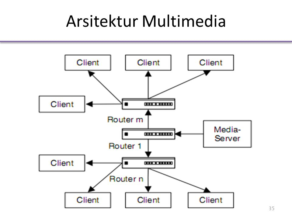 Arsitektur Multimedia 35