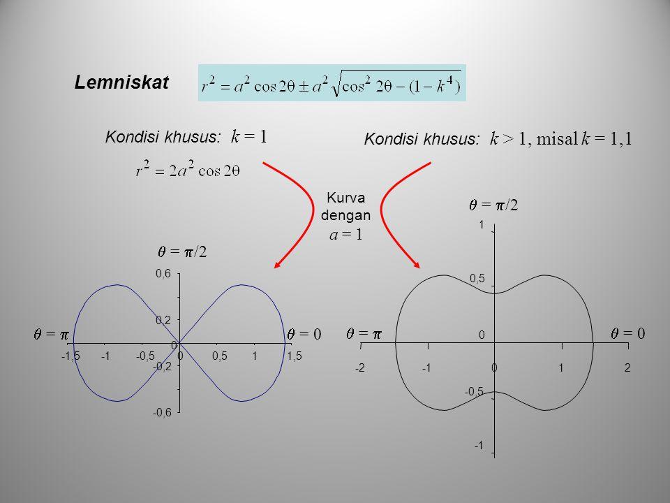 Lemniskat Kondisi khusus: k = 1  = 0  =   =  /2 -0,6 -0,2 0 0,2 0,6 -1,5-0,500,511,5 Kondisi khusus: k > 1, misal k = 1,1  = 0  =   =  /2 -0
