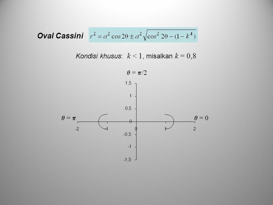 Oval Cassini Kondisi khusus: k < 1, misalkan k = 0,8  = 0  =   =  /2 -1,5 -0,5 0 0,5 1 1,5 -2012