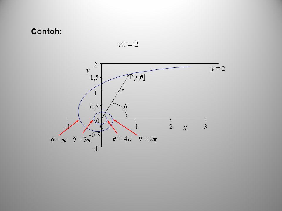 -0,5 0 0,5 1 1,5 2 0123 x y  =   = 2   = 3   = 4  r  P[r,  ] y = 2 Contoh: