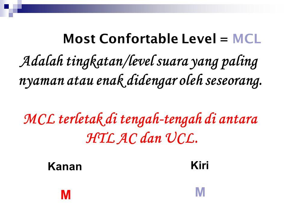 Uncomfortable Level = UCL Suara yang paling keras yang masih boleh didengar oleh seseorang = Batas daya tahan telinga terhadap suara yang paling keras