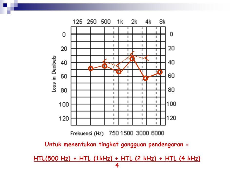 Gangguan pendengaran….. Ambang Dengar Tingkat Gangguan Pendengaran 0 – 20NORMAL 21 – 40 Kurang dengar ringan 41 – 70 Kurang dengar sedang 71 – 90 Kura