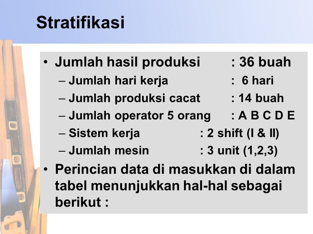 Stratifikasi Jumlah hasil produksi : 36 buah –Jumlah hari kerja: 6 hari –Jumlah produksi cacat : 14 buah –Jumlah operator 5 orang : A B C D E –Sistem