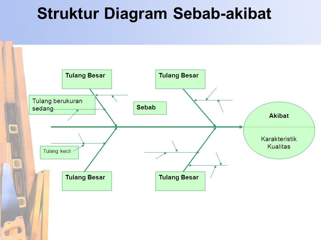 Langkah-Langkah: Langkah 2 : Mengidentifikasikan akibat Akibat :Pokok persoalan Akibat dituliskan pada kotak sebelah kanan diagram sebab- akibat.