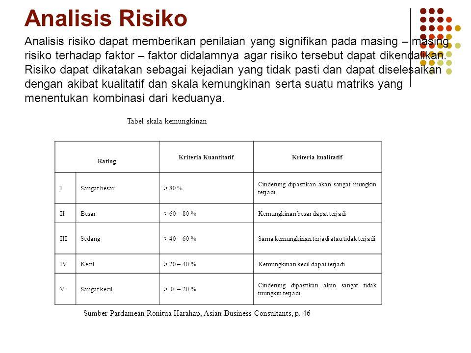 Analisis Risiko Tabel skala kemungkinan Rating Kriteria KuantitatifKriteria kualitatif ISangat besar> 80 % Cinderung dipastikan akan sangat mungkin te