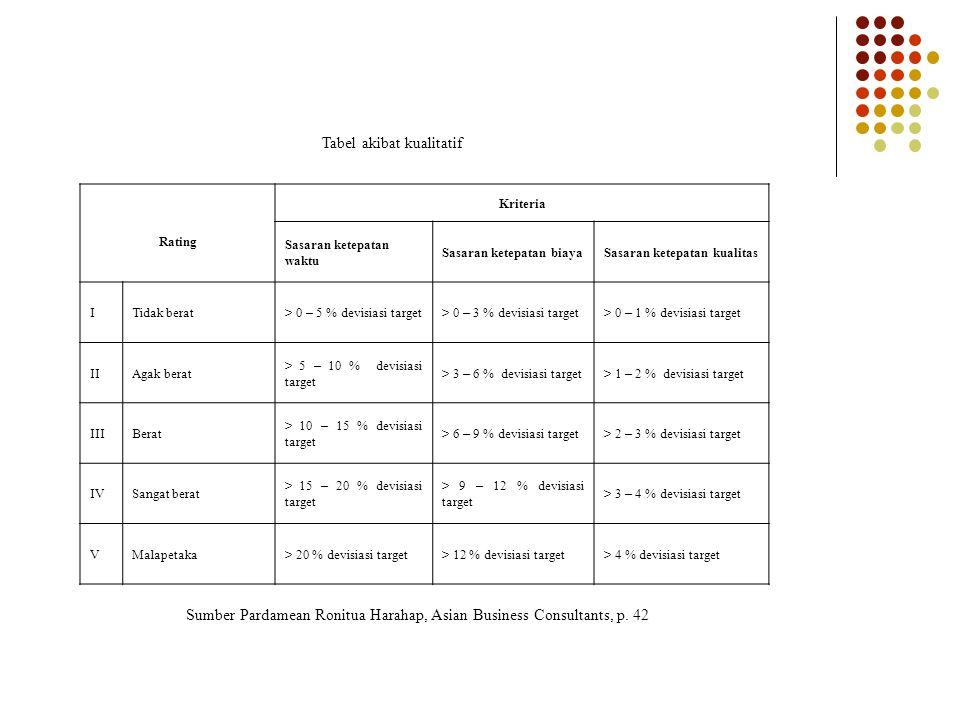Tabel akibat kualitatif Rating Kriteria Sasaran ketepatan waktu Sasaran ketepatan biayaSasaran ketepatan kualitas ITidak berat > 0 – 5 % devisiasi tar