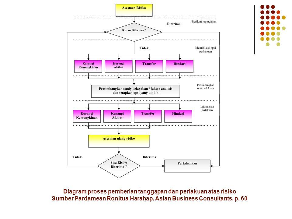 Diagram proses pemberian tanggapan dan perlakuan atas risiko Sumber Pardamean Ronitua Harahap, Asian Business Consultants, p. 60