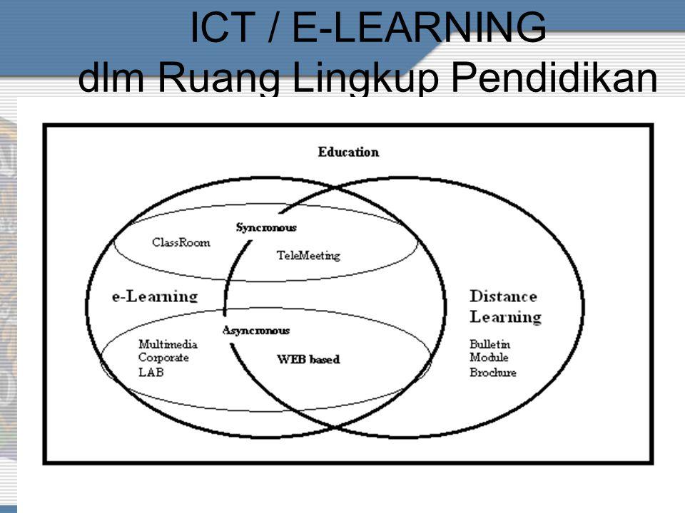 KONFERGENSI DLM TIK Teknologi Informasi IT (Infrastruktur/Komp) SI Teknologi Komunikasi Infrastruktur Jaringan Motode Conten/ ISI Pembelajaran Metodel