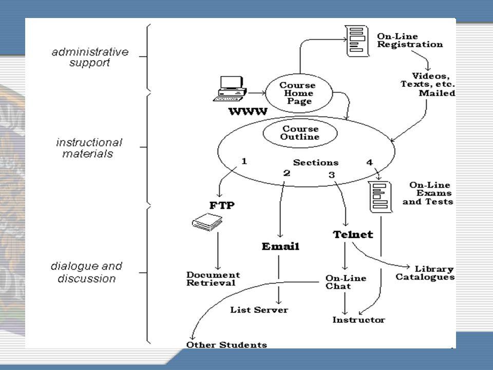 """Aplikasi dalam proses pembelajaran: Level 1: memanfaatkan paket perangkat lunak """"generik"""", seperti Microsoft Office: Word, Excell, Power Point Level 2"""