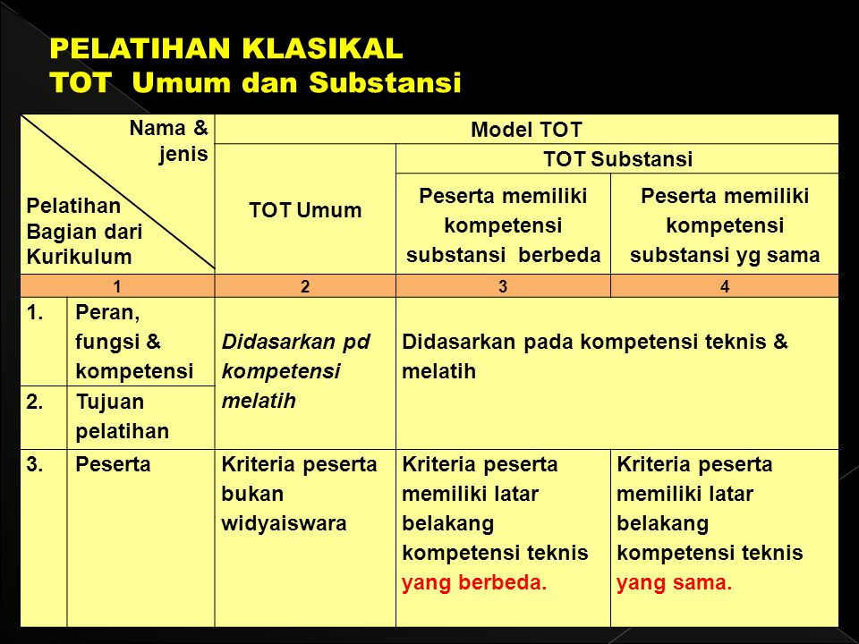 Nama & jenis Pelatihan Bagian dari Kurikulum Model TOT TOT Umum TOT Substansi Peserta memiliki kompetensi substansi berbeda Peserta memiliki kompetens