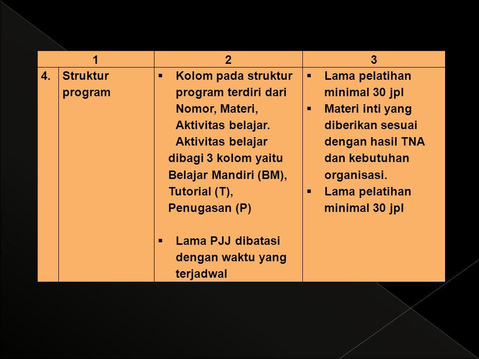 123 4.4.Struktur program  Kolom pada struktur program terdiri dari Nomor, Materi, Aktivitas belajar. Aktivitas belajar dibagi 3 kolom yaitu Belajar M