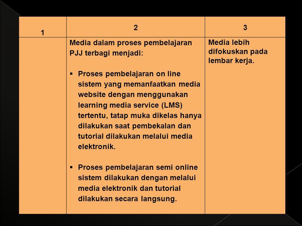 1 23 Media dalam proses pembelajaran PJJ terbagi menjadi:  Proses pembelajaran on line sistem yang memanfaatkan media website dengan menggunakan lear