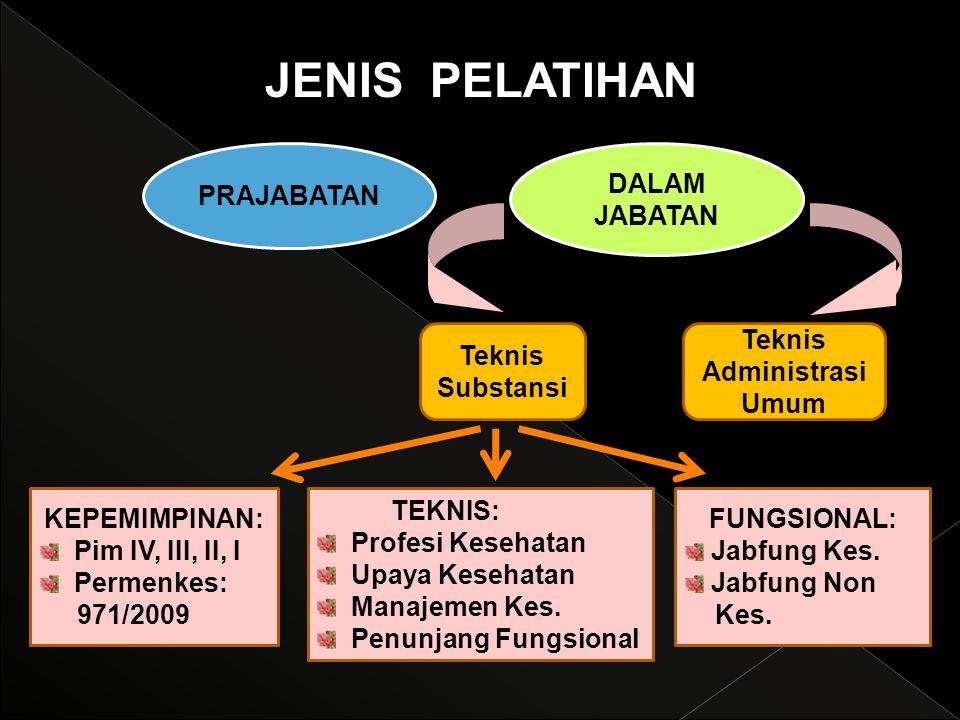 JENIS PELATIHAN PRAJABATAN DALAM JABATAN KEPEMIMPINAN: Pim IV, III, II, I Permenkes: 971/2009 FUNGSIONAL: Jabfung Kes. Jabfung Non Kes. TEKNIS: Profes