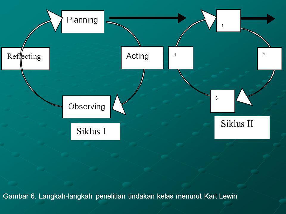 Planning Acting Reflecting Observing 1 2 3 4 Siklus I Siklus II Gambar 6.
