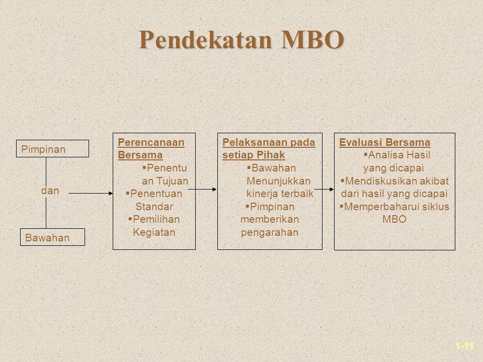 1-11 Pendekatan MBO Pimpinan Bawahan dan Perencanaan Bersama  Penentu an Tujuan  Penentuan Standar  Pemilihan Kegiatan Pelaksanaan pada setiap Pihak  Bawahan Menunjukkan kinerja terbaik  Pimpinan memberikan pengarahan Evaluasi Bersama  Analisa Hasil yang dicapai  Mendiskusikan akibat dari hasil yang dicapai  Memperbaharui siklus MBO