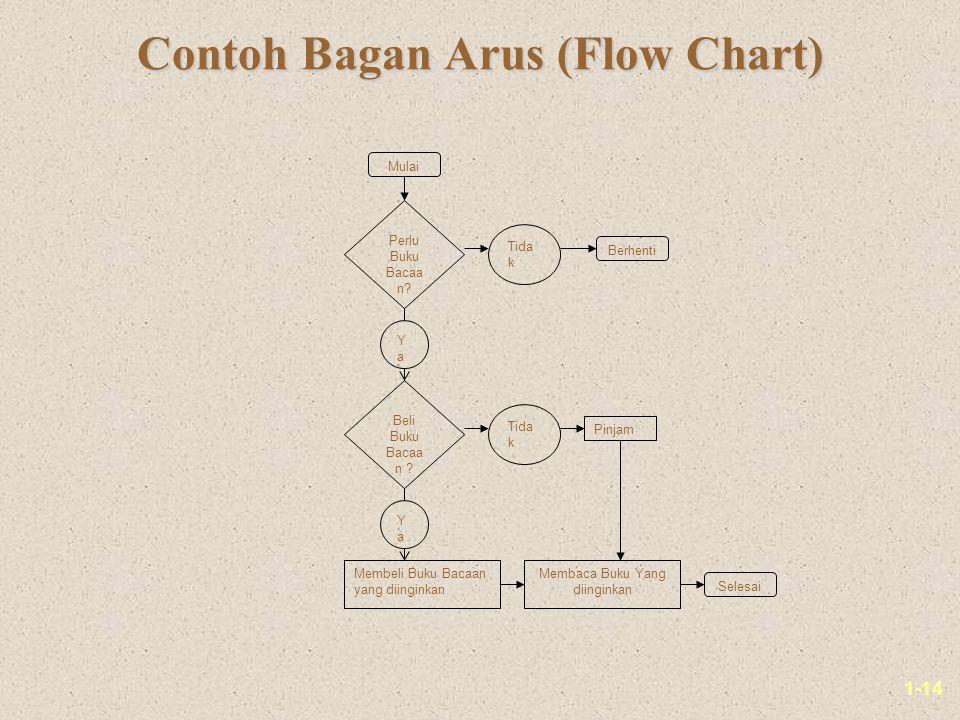 1-14 Contoh Bagan Arus (Flow Chart) Mulai Perlu Buku Bacaa n.