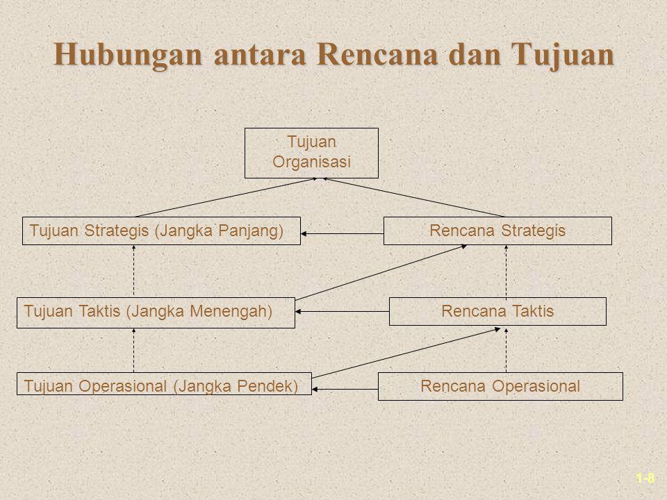 1-8 Hubungan antara Rencana dan Tujuan Tujuan Organisasi Tujuan Strategis (Jangka Panjang) Tujuan Taktis (Jangka Menengah) Tujuan Operasional (Jangka Pendek) Rencana Strategis Rencana Taktis Rencana Operasional