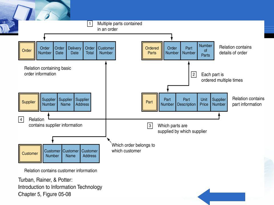 DBMS (lanjutan …)  Komponen-komponen DBMS  Data model  Definisi dari cara data dalam DBMS secara konseptual distrukturisasi  Data definition language (DDL)  Rangkaian pernyataan yang menjelaskan struktur basis data (semua jenis record dan rangkaian jenis data)  Contoh: create table mahasiswa (nim char (6), nama_mhs varchar (30), alamat_mhs varchar (60), tgl_lahir date, primary key (nim))