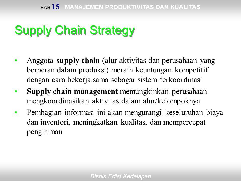 BAB 15 MANAJEMEN PRODUKTIVITAS DAN KUALITAS Bisnis Edisi Kedelapan Supply Chain Strategy Anggota supply chain (alur aktivitas dan perusahaan yang berp