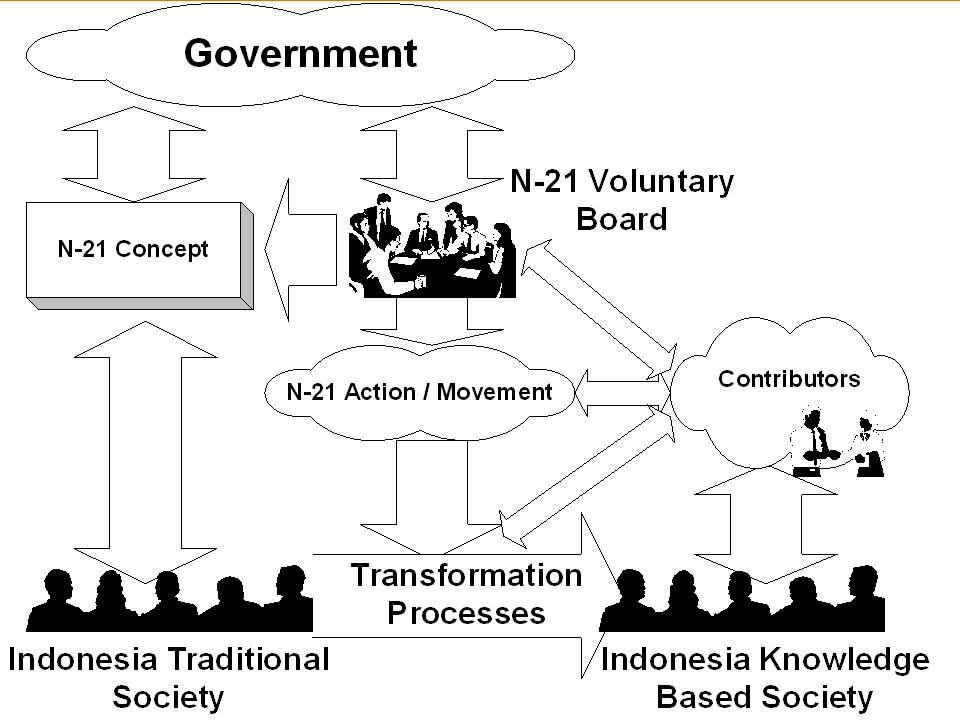 Nusantara-21