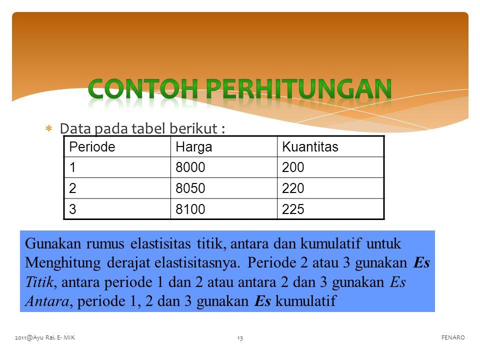  Data pada tabel berikut : FENARO PeriodeHargaKuantitas 18000200 28050220 38100225 Gunakan rumus elastisitas titik, antara dan kumulatif untuk Menghi
