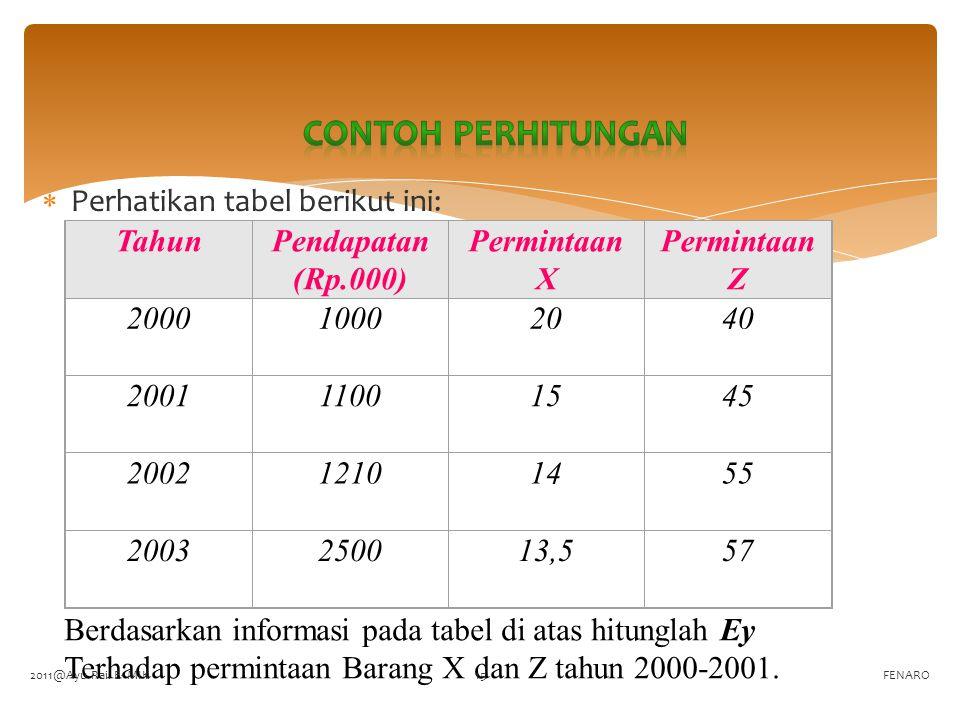  Perhatikan tabel berikut ini: FENARO TahunPendapatan (Rp.000) Permintaan X Permintaan Z 200010002040 200111001545 200212101455 2003250013,557 Berdas