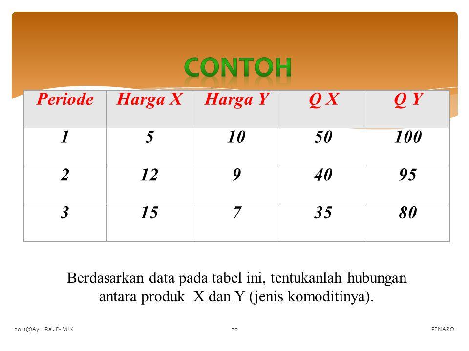 FENARO PeriodeHarga XHarga YQ XQ Y 151050100 21294095 31573580 Berdasarkan data pada tabel ini, tentukanlah hubungan antara produk X dan Y (jenis komo