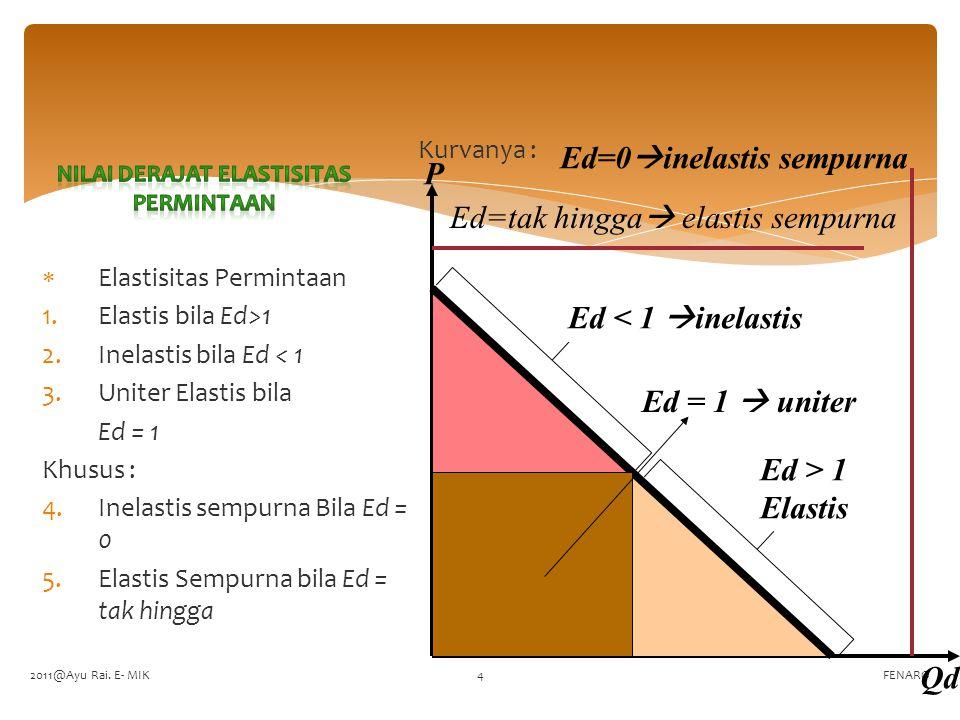 FENARO  Elastisitas Permintaan 1.Elastis bila Ed>1 2.Inelastis bila Ed < 1 3.Uniter Elastis bila Ed = 1 Khusus : 4.Inelastis sempurna Bila Ed = 0 5.Elastis Sempurna bila Ed = tak hingga Kurvanya : Ed < 1  inelastis Ed > 1 Elastis Ed = 1  uniter Ed=tak hingga  elastis sempurna Ed=0  inelastis sempurna P Qd 2011@Ayu Rai.