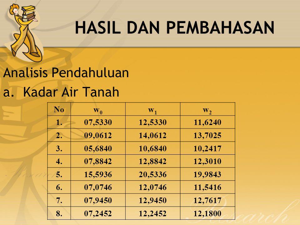 HASIL DAN PEMBAHASAN Analisis Pendahuluan a.Kadar Air Tanah Now0w0 w1w1 w2w2 1.07,533012,533011,6240 2.09,061214,061213,7025 3.05,684010,684010,2417 4